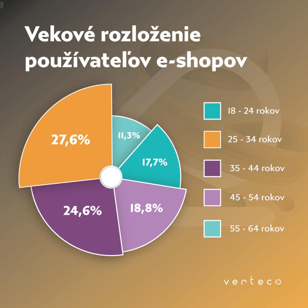 banner eshop používatelia